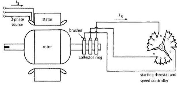 slip-ring induction motor speed control