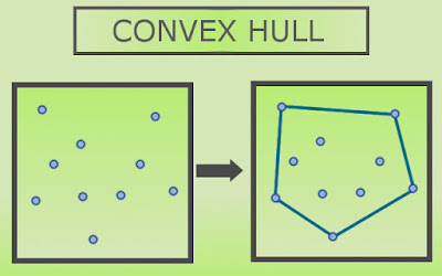 a set of points enclosed by a convex hull