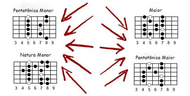 4-escalas-guitarra