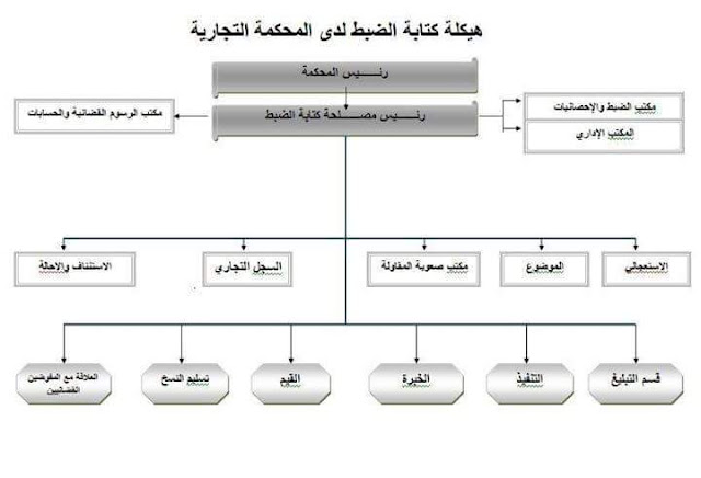 خطاطات لهيكلة كتابة الضبط لدى المحاكم المغربية