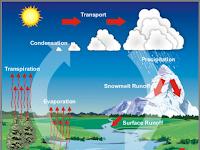 Definisi Hidrosfer - Siklus Hidrologi