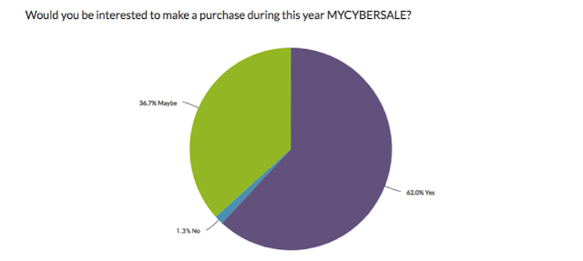 Would you be interested to make a purchase during this year #MYCYBERSALE?