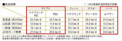 新型スイフト vs ノート 実燃費 比較