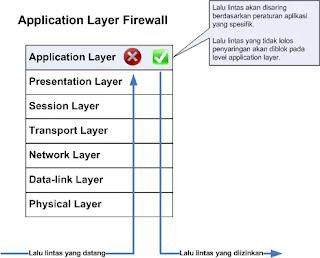 Aplication Level Firewall