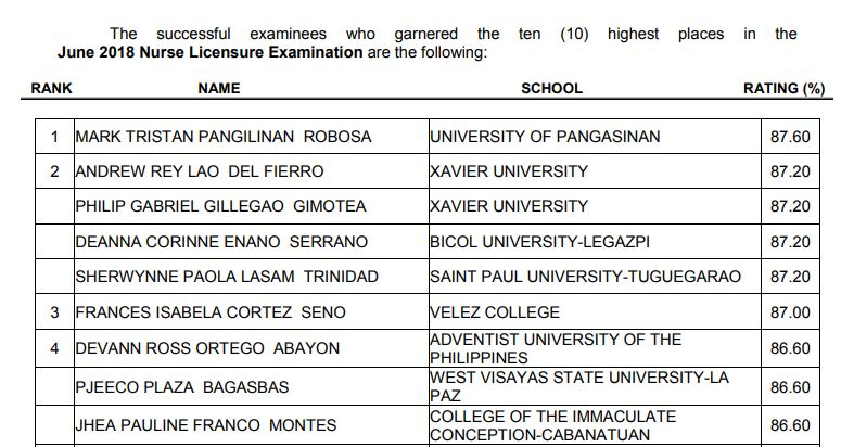 RESULT: June 2018 Nursing board exam top 10 passers