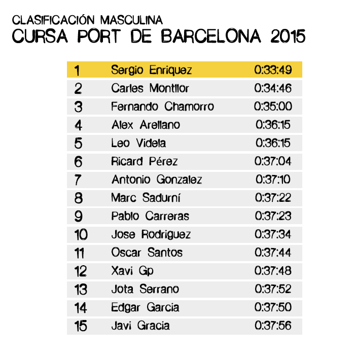 Clasificación Cursa Port de Barcelona 2015