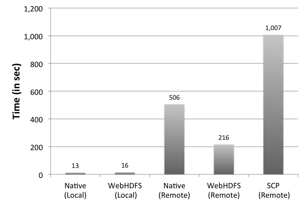 WebHDFS Performance | Randomly Distributed
