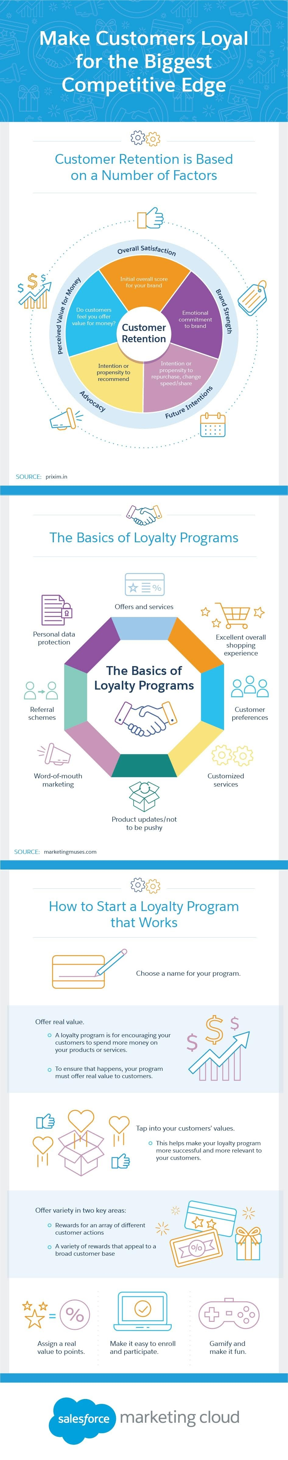 Make Customers Loyal for the Biggest Competitive Edge #Infographic