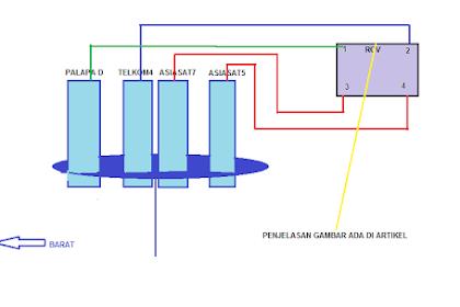 Merakit 4 LNB untuk Menangkap Satelit TELKOM4  PALAPA D ASIASAT 7 ASIASAT 5
