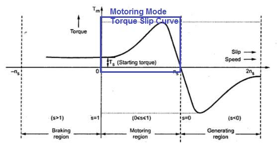 motoring-mode-torque-slip-characteristics