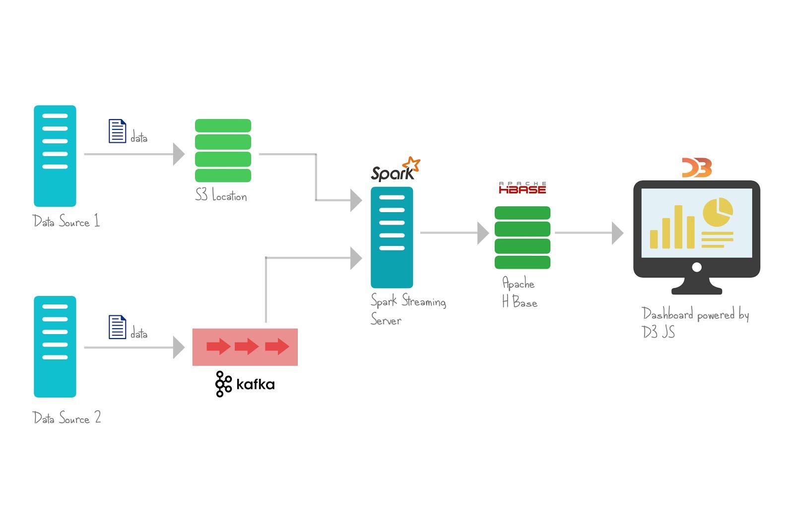 medium resolution of block diagram javascript all wiring diagram data javascript class diagram bigdata tech blogs integrating kafka