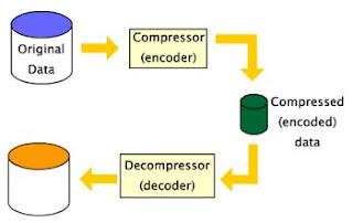 Data compression phanmemgiainen.com