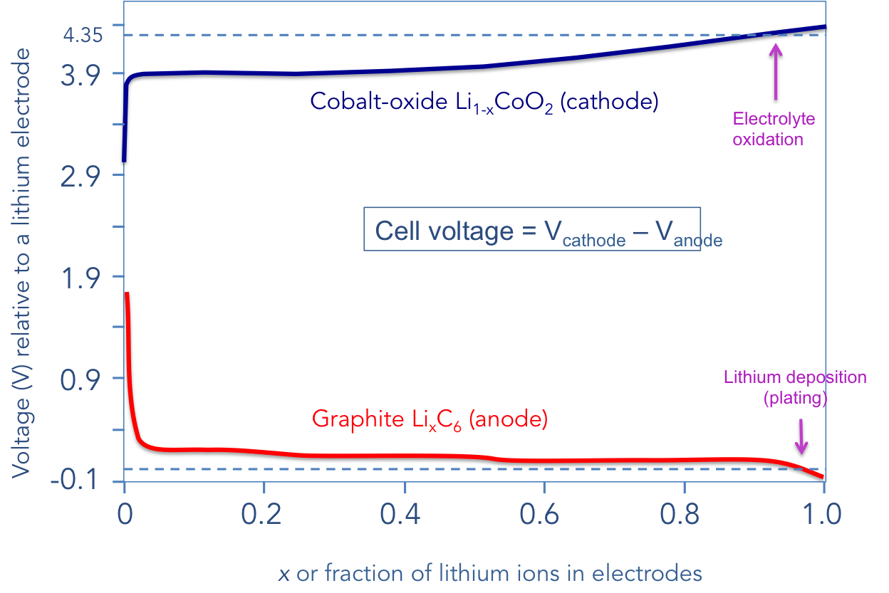 43  ARE LITHIUM ION BATTERIES BECOMING UNSAFE? - Qnovo