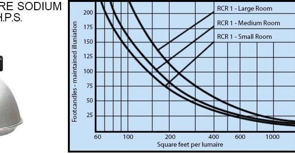 Understanding Hvac Wiring Diagrams 2016 Wrx Diagram Lighting Design By Using Quick Estimate Charts ~ Electrical Knowhow