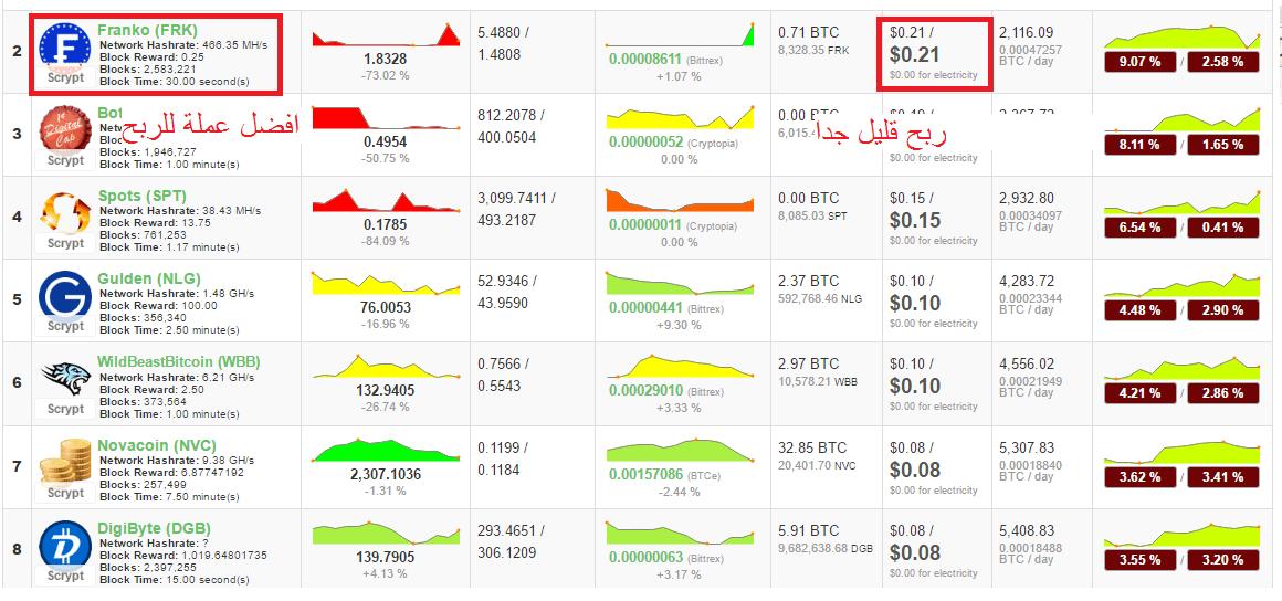 coinwarz,bitcoin,free,satoshi,tuto,Mining Profitability,pool,coins,
