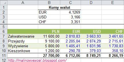 Jak Zamienić Złotówki Pln Na Inną Walutę Eur Usd Chf