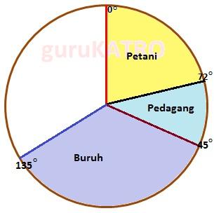 Membuat diagram lingkaran gurukatro buruh 135 derajat buat ukuran 135 derajat dimulai dari titik 45 derajat yang tadi dibuat untuk pedagang ccuart Choice Image