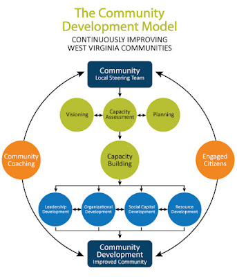 how community development is supposed to work