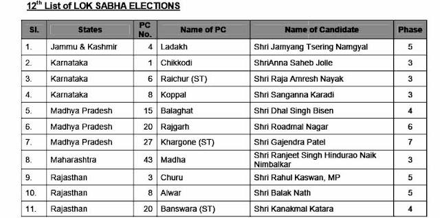 bjp candidate list 2019,bjp,bjp candidate list,bjp candidate,bjp candidate mp list 2019,bjp loksabha candidate list,bjp candidate list 2019 in up,mp election bjp candidate list,bjp candidate list 2019 odisha,bjp releases first list of candidates,bjp candidate list 2019 haryana,bjp candidate list 2019 in bihar,bjp support candidate list 2019,bjp inner clash on candidate list
