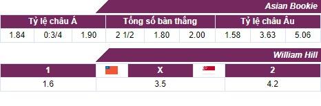 Nhận định, soi kèo nhà cái U22 Myanmar vs U22 Singapore
