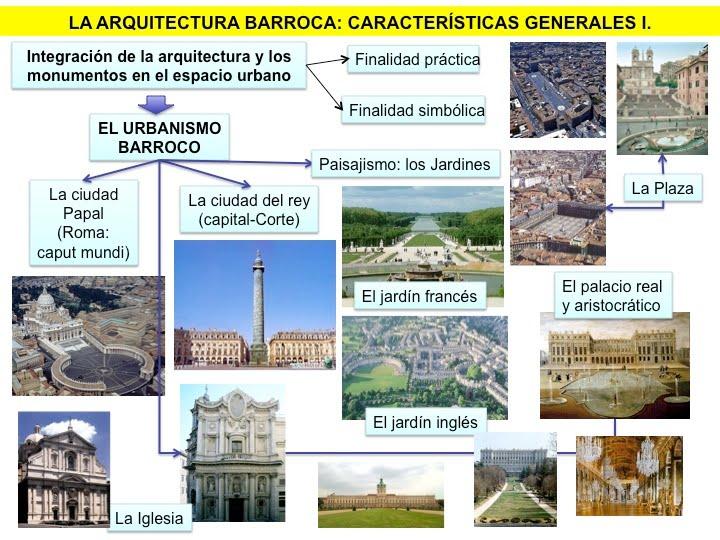 Profesor de historia geograf a y arte arte barroco for Arquitectura en linea