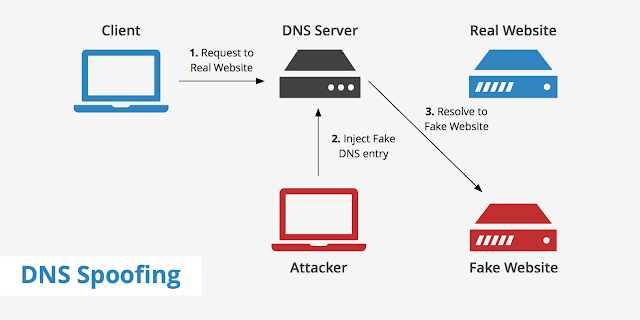 what is dns-spoofing