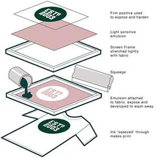 cara Menyablon Kaos dengan Plastisol