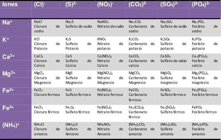 Química 2 CCH Naucalpan: 2016