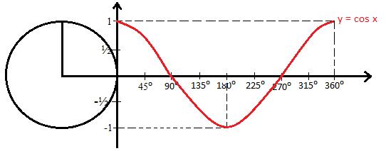 16/04/2021· grafik fungsi trigonometri dasar dapat dibagi menjadi beberapa grafik yaitu grafik fungsi y = sin x, y = tan x dan y = cos x. Materi Grafik Fungsi Trigonometri Sin Cos Tan Lengkap Cara Ampuh Memahami Matematika Dengan Mudah