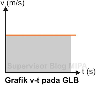Grafik Hubungan Kecepatan Terhadap Waktu (Grafik v-t) Pada GLB