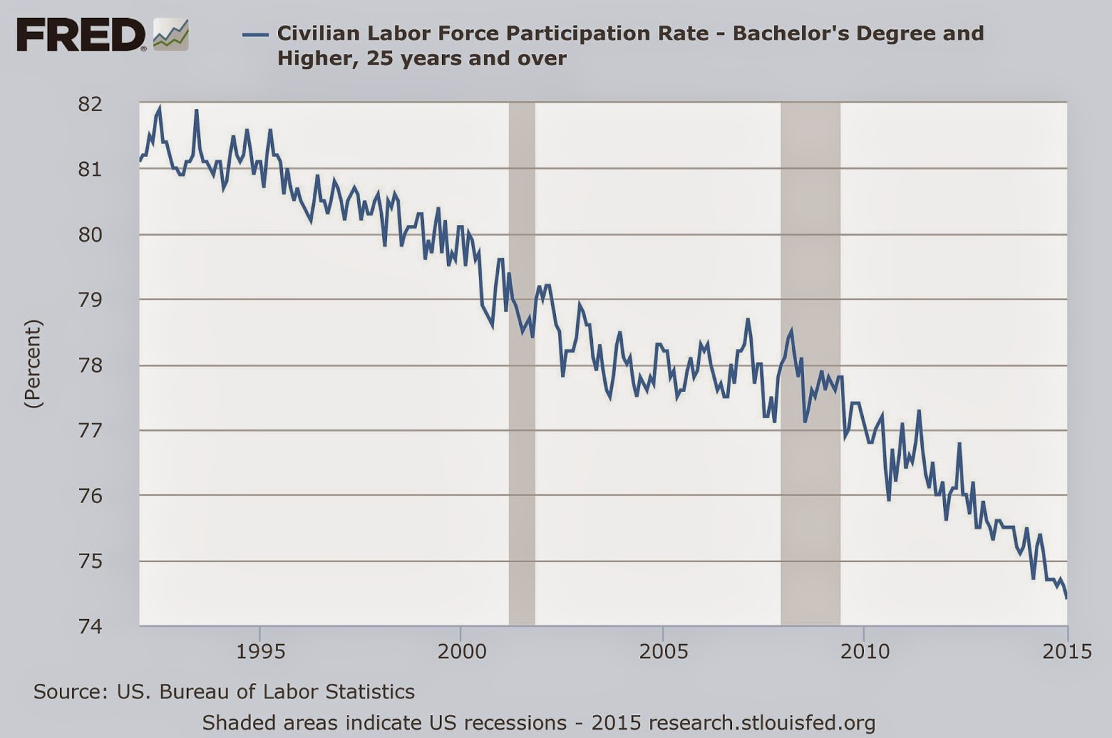 Workforce Participation Rate Of Bachelor Degree Holders