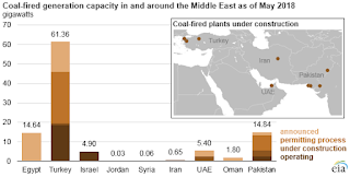 Coal-fired genertation capacity in and around the Middle East as ot May 2018 (Source Credit: U.S. Energy Information Administration, based on trade press and company press releases) Click to Enlarge.