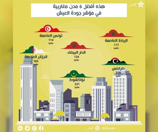 إنفوغرافيك: أفضل 6 مدن مغاربية في مؤشر جودة العيش