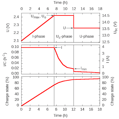 3-stage charging graph for lead acid batteries