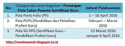 jadwal penetapan calon peserta sertifikasi guru menurut pola yang akan diikuti, karena setiap guru akan mengikuti pola yang berbeda-beda sesuai dengan kriteria masing-masing yaitu pola portofolio, pola PLPG dan pola PPG atau pendidikan profesi guru