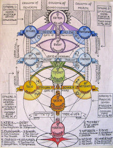 THE BEST KABBALAH LEARNING CENTRE IN NIGERIA IS ROSYDAWN CENTRE FOR METAPHYSICAL STUDIES