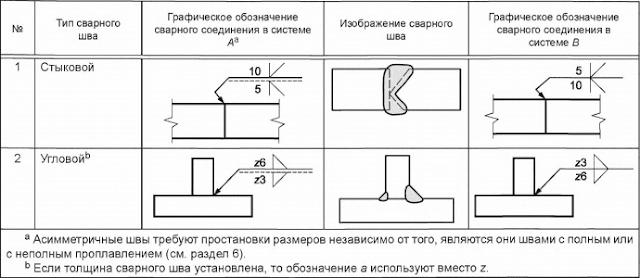 Таблица А.З — Примеры графического обозначения асимметричных швов