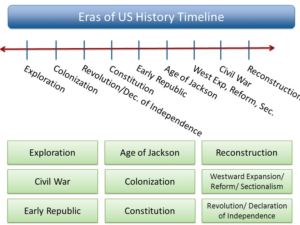 History Made Everyday!: US History Timeline