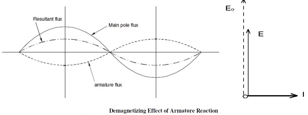 Armature reactionequivalent phasor circuits of alternator since there is no distortion but the two mmf are in opposition the armature reaction is now purely demagnetizing as shown in figure ccuart Gallery