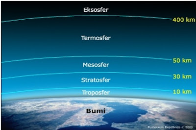 Lapisan atmosfer pada bumi - berbagaireviews.com