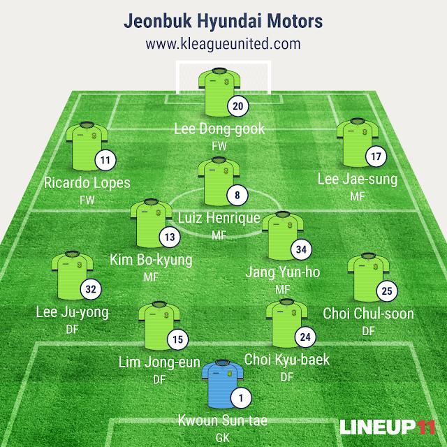 Jeonbuk Hyundai Motors Starting 11 (Image generated using Line-Up 11 App_