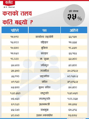 new salary of nepal government employee 2072
