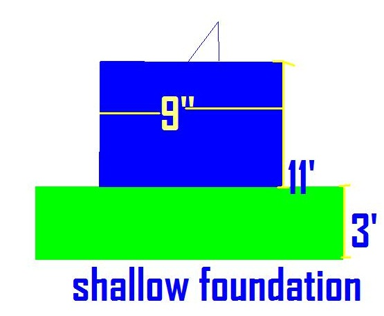 shallow foundation buildings are of many types asfollow
