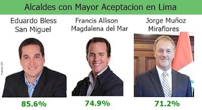 Alcaldes con mayor y menor aceptación de Lima