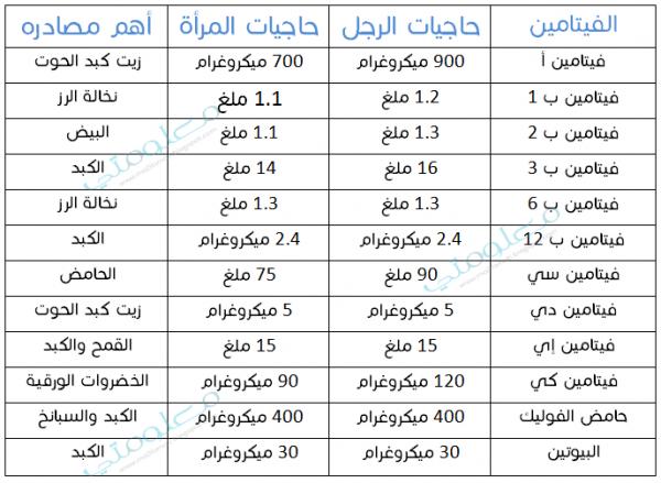 جدول يوضح مقدار الفيتامينات التي يحتاجها الانسان ومصادرها