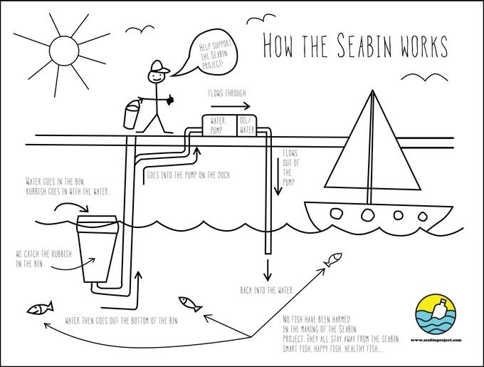 Ilustração do funcionamento do projeto. Crédito: Seabin Project