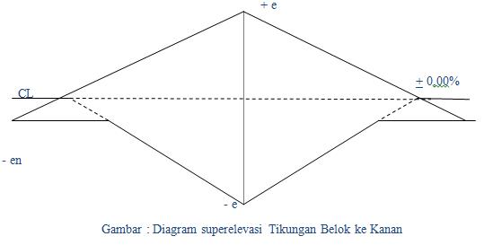 Civil engineering perencanaan alinemen horizontal 2 lengkung spiral lingkaran spiral s c s ccuart Images