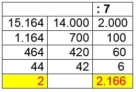 División ABN, un dígito en el divisor.
