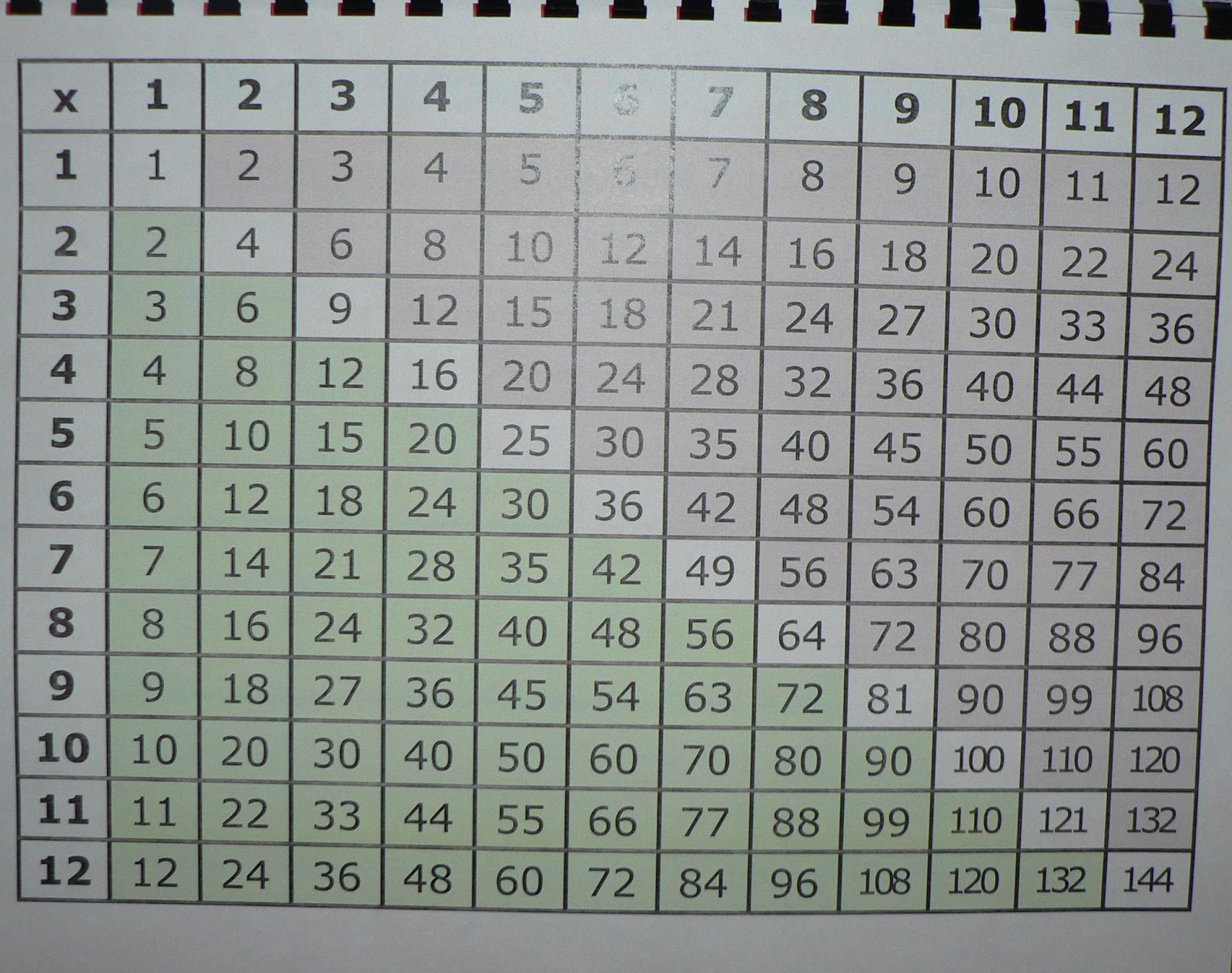Multiplication Chart 100x100 Images