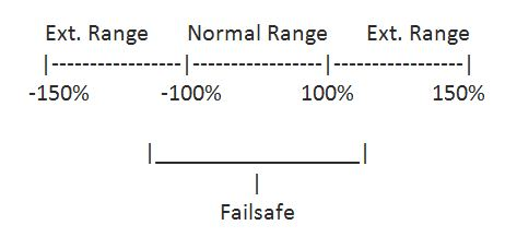 Some basic terms related to Aircraft Part 4 - Aerofoils- Number and
